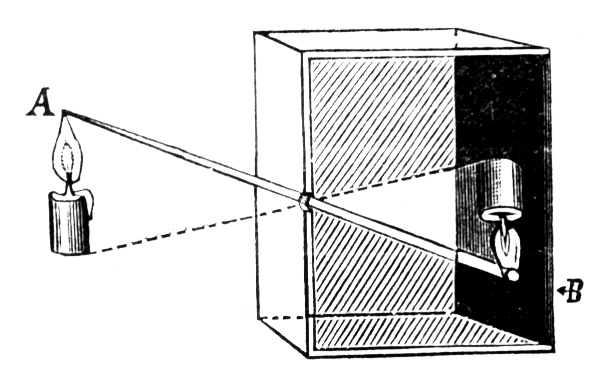 lyukkamera camera obscura fizika fényképészet fénytan