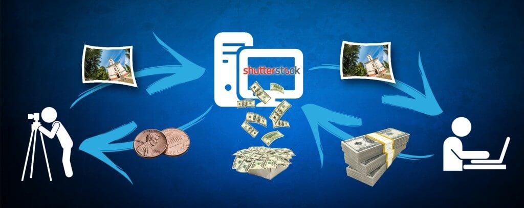 shutterstock_folyamatábra