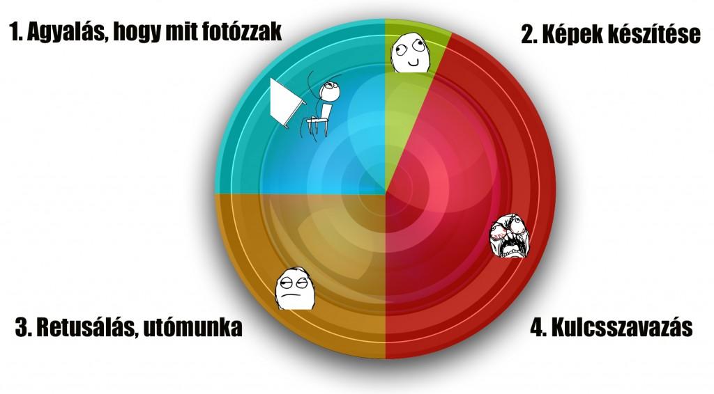 stockfotózás időgazdálkodás pénzkeresés diagramm