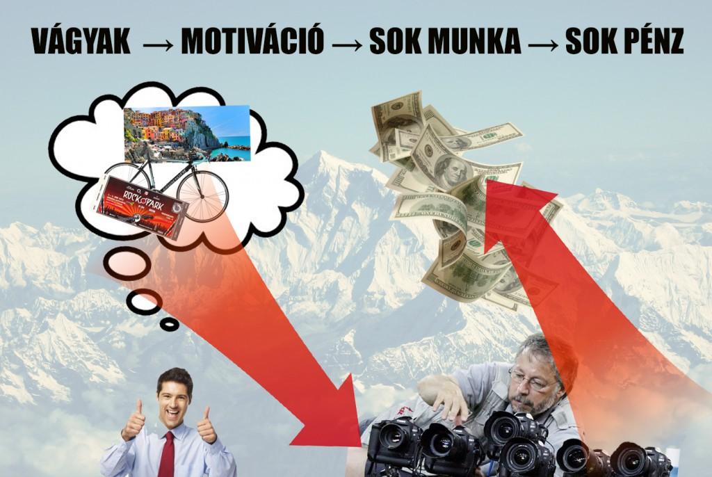 hogyan keress pénzt a fotózással vágyak motiváció