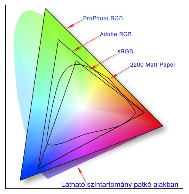 mi az a color space színtér srgb adobe